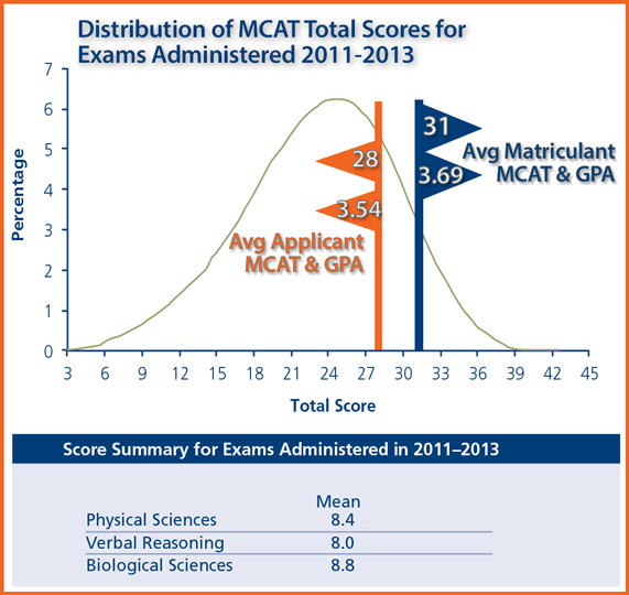 More Than An Mcat Score Uncovering Licants Potential At Trinity Som