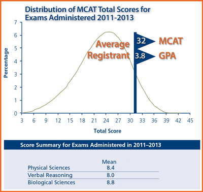 More Than an MCAT Score? Uncovering the Full Potential