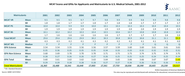 MCAT GPA Fact Table Medical School Matriculants 2001-2012