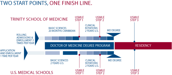 Medical School timeline-US and Trinity School of Medicine