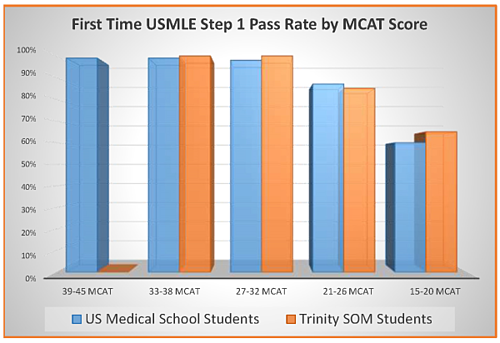 US Trinity USMLE Pass Rate Charting Outcomes resized 600