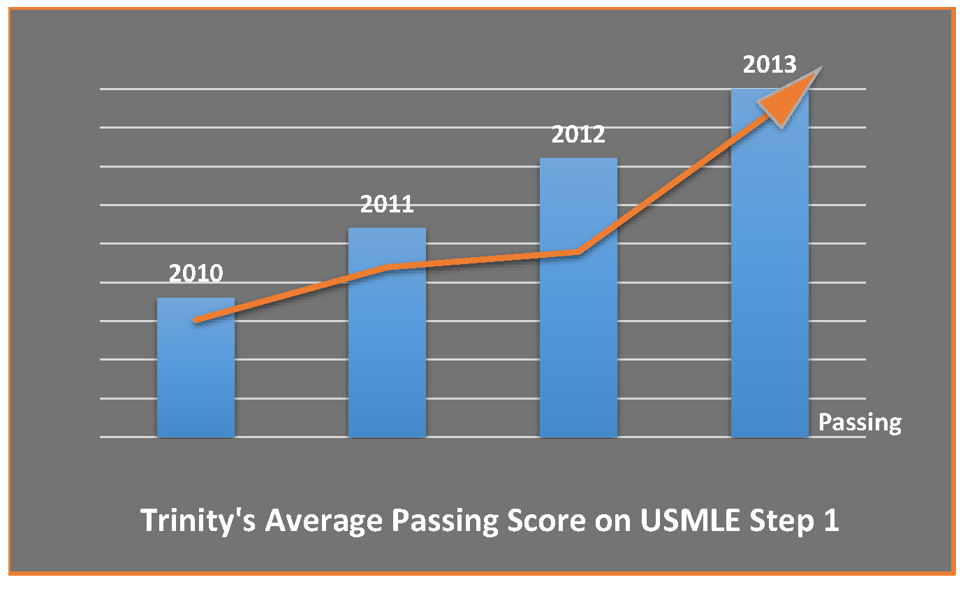 Charting Successful Outcomes: Trinity Students in Caribbean Medical School Compete