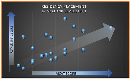 Residency MCAT Step 1 Charting Outcomes Page 1