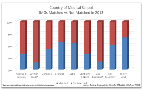 Match-Rate-by-country-of-medical-school_US_IMG