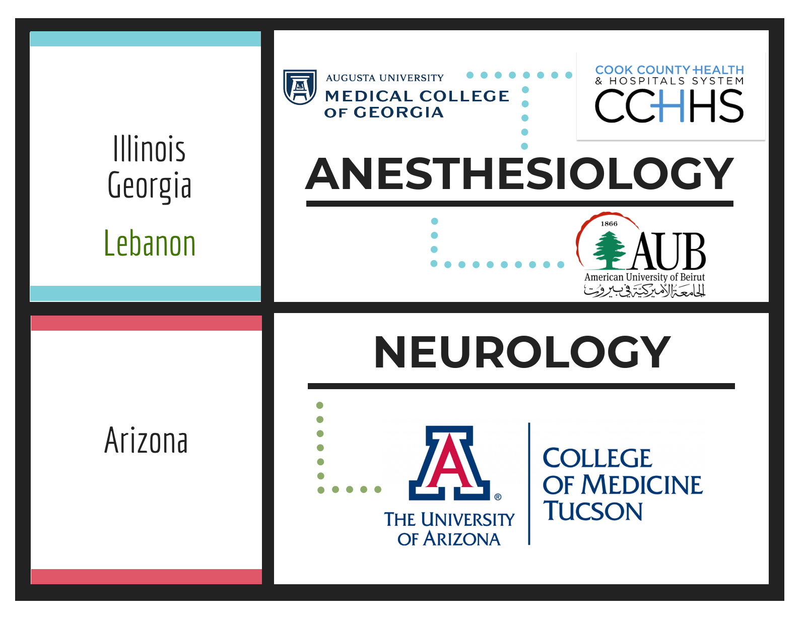Trinity School of Medicine 2018 Anesthesiology Matches