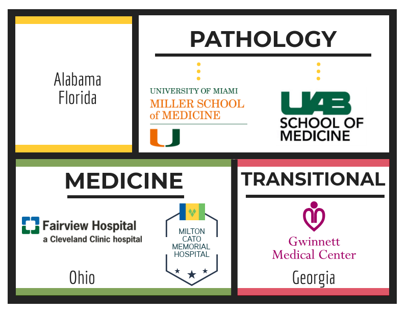 Residency Placements in Pathology, Medicine and Transitional from Trinity School of Medicine grads.
