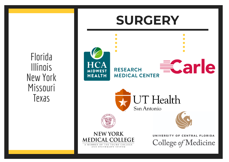 Residency Placements in Surgery from Trinity School of Medicine grads.