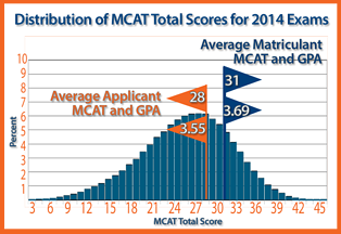 Distribution of MCAT scores by test taker, applicant an accepted student to U.S. medical schools