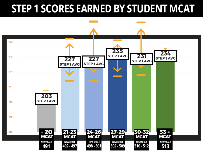 Step 1 Scores Achieved by Trinity Students Based on their MCAT Score at time of Admission