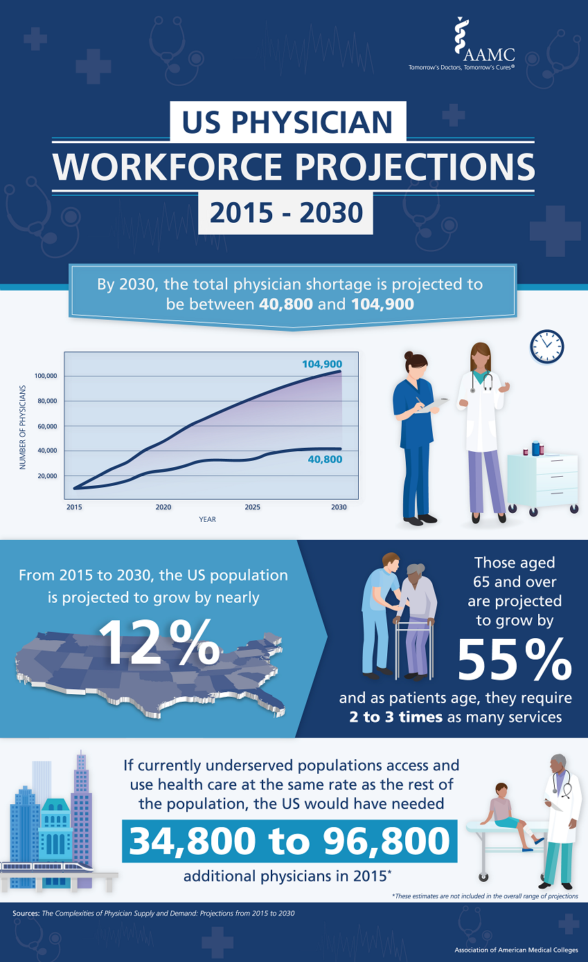 Click for full-size AAMC Infographic Physician Shortage