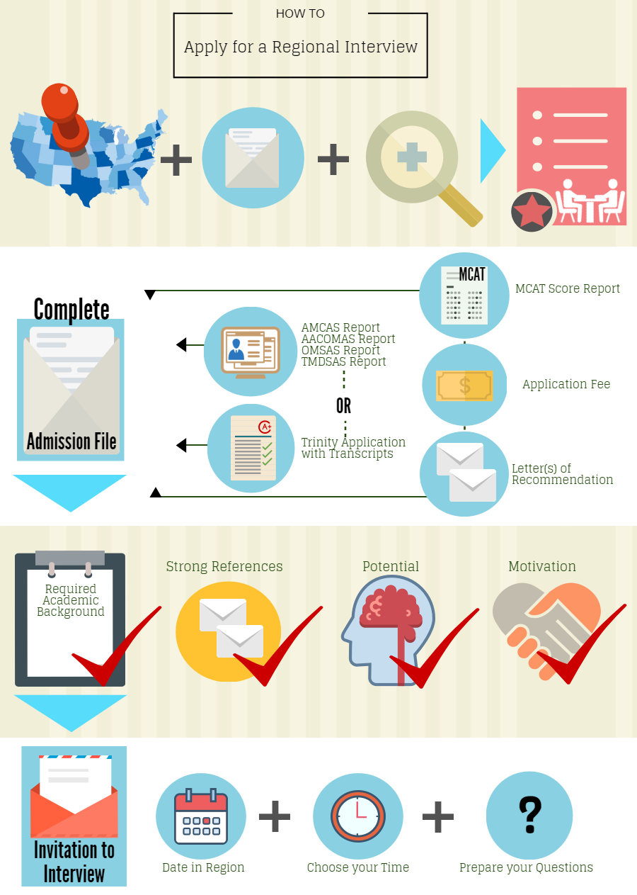 trinity school of medicine interview request process how to request a regional interview for medical school admissions infographic