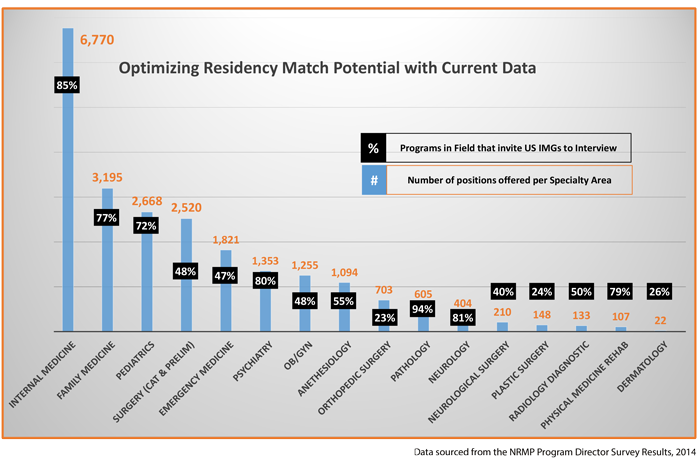 Optimize your Potential for a Residency Match by Knowing the Statistics