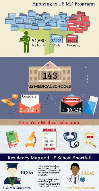 Residency Caribbean Med School Infographic.png