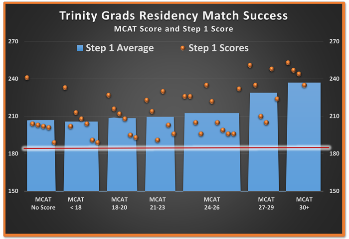 Trinity Grads Residency Success by MCATScore and Step 1 Score