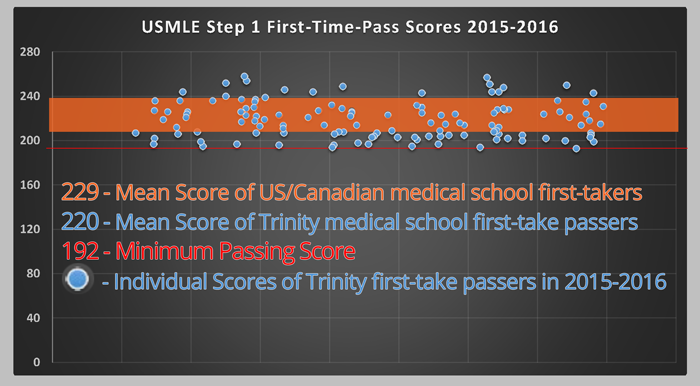 Step-1-Passing-Scores-2015-16-Chart-1.png