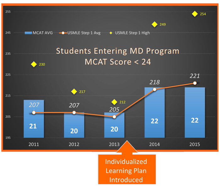 Students-MCAT-less-24-ILP-high-Step-Results-2015-12-09.png