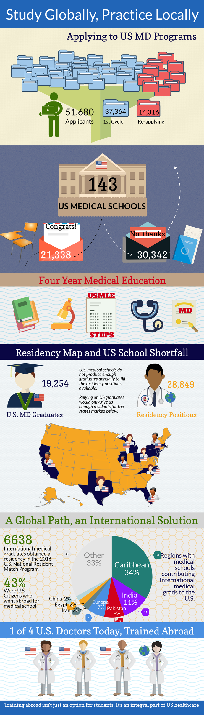 Infographic-US medical admission not enough for US residency welcome back IMGs