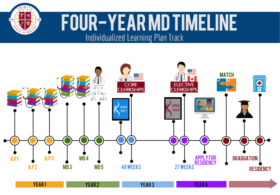 4-year MD timeline for ILP Track Students at Trinity School of Medicine