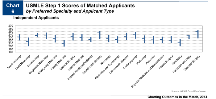 Charting Outcomes Residency Specialty Average Step 1 Scores 2014