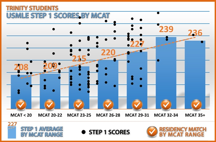 Correlation of MCAT Score toPassing Scores on USMLE Step 1 Exam as a Trinity School of Medicine Student