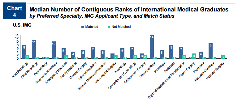 Median number of contiguous ranks of international medical graduates