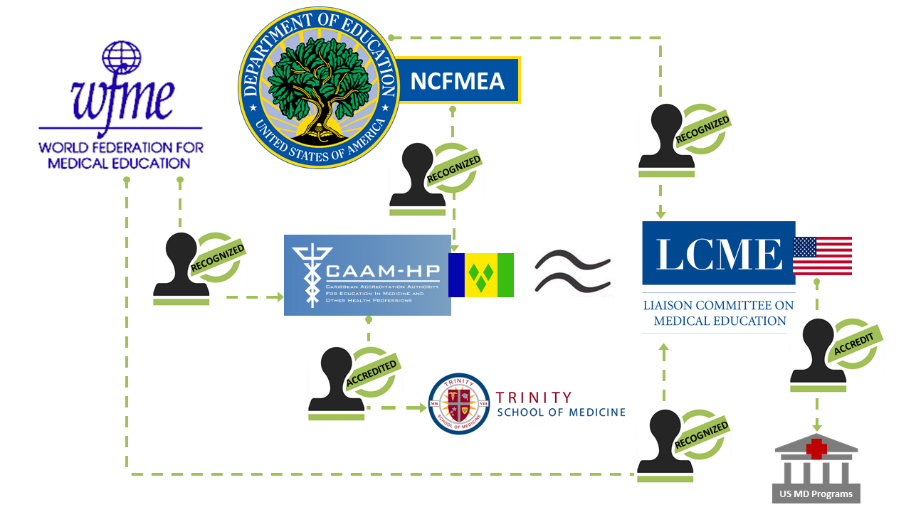 Trinity School of Medicine Proudly Congratulates St. Vincent and the Grenadines on Receiving US Dept. of Education NCFMEA Approval
