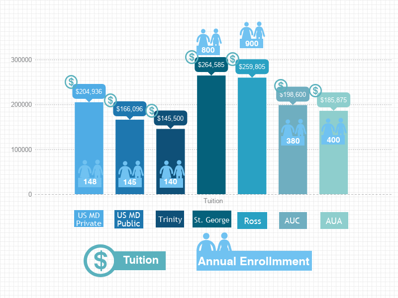 How Do Medical Schools Compare? Tuition and Outcome